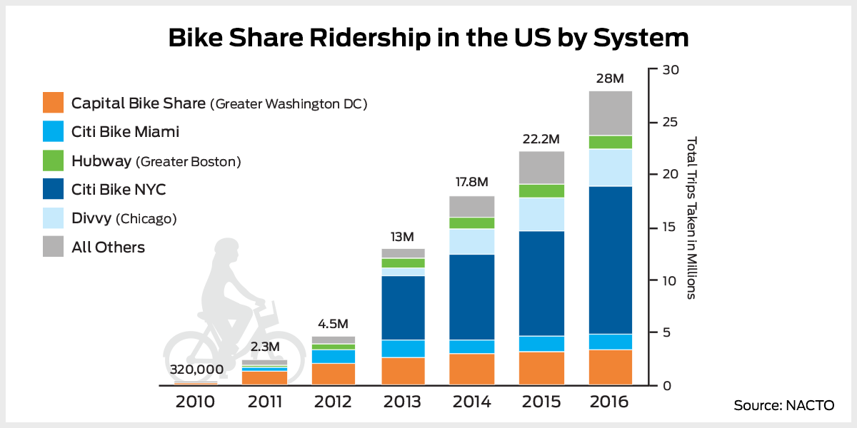 How Bike Share Is Changing American Cities Curbed