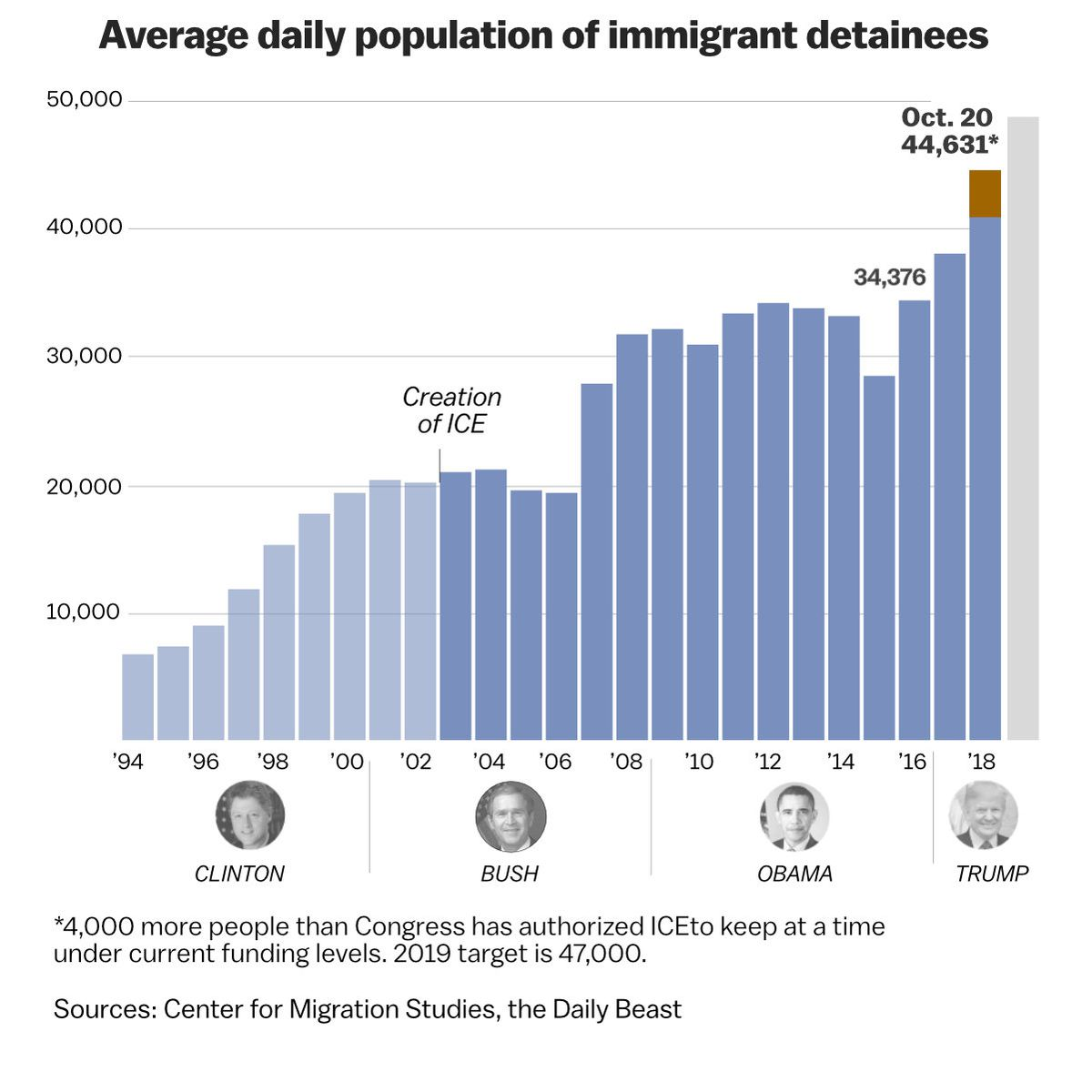 Image result for deportation statistics by year