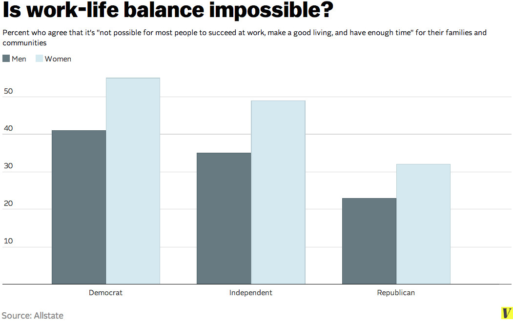 Work-life balance by party