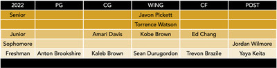 mizzou basketball roster by class 3-27-21