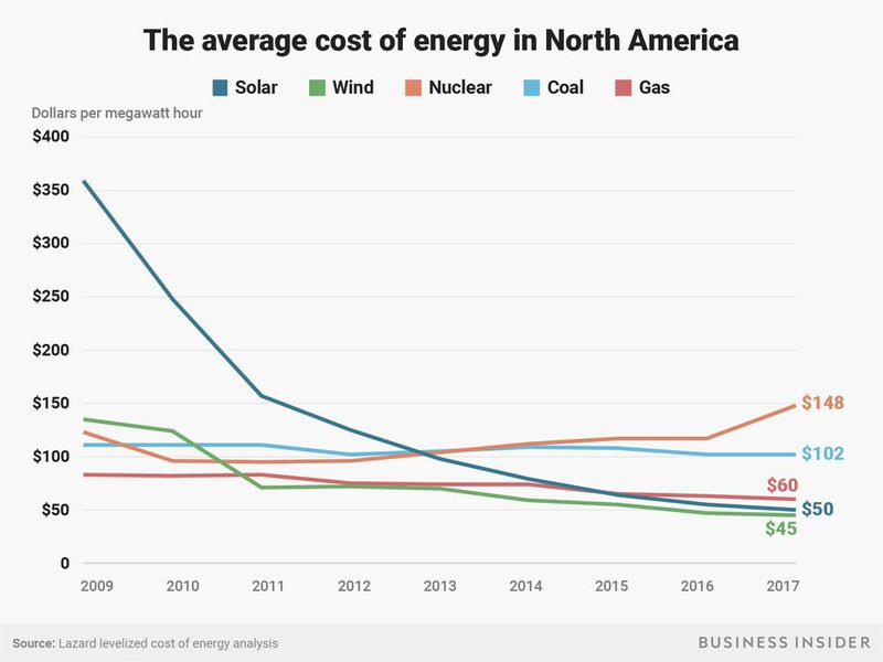 The spectacular fall in solar power costs, 2009 to 2017.