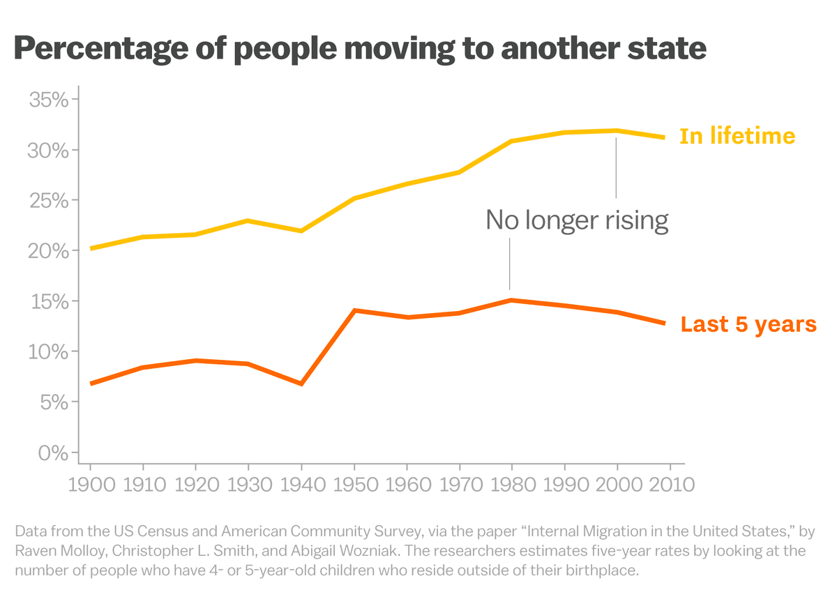 Those Who Leave Home And Those Who Stay  Vox In This Lowmigration Period Virtually All Age Cohorts Have Been Less  Mobile And That Includes People In Their Peak Migratory Years Which Right  Now  Thesis For A Narrative Essay also High School Entrance Essay Examples  Essay About High School