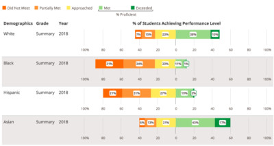 This graphic illustrates the math achievement gap between students who took the state's PARCC test. It shows the percentage of students at each performance level.
