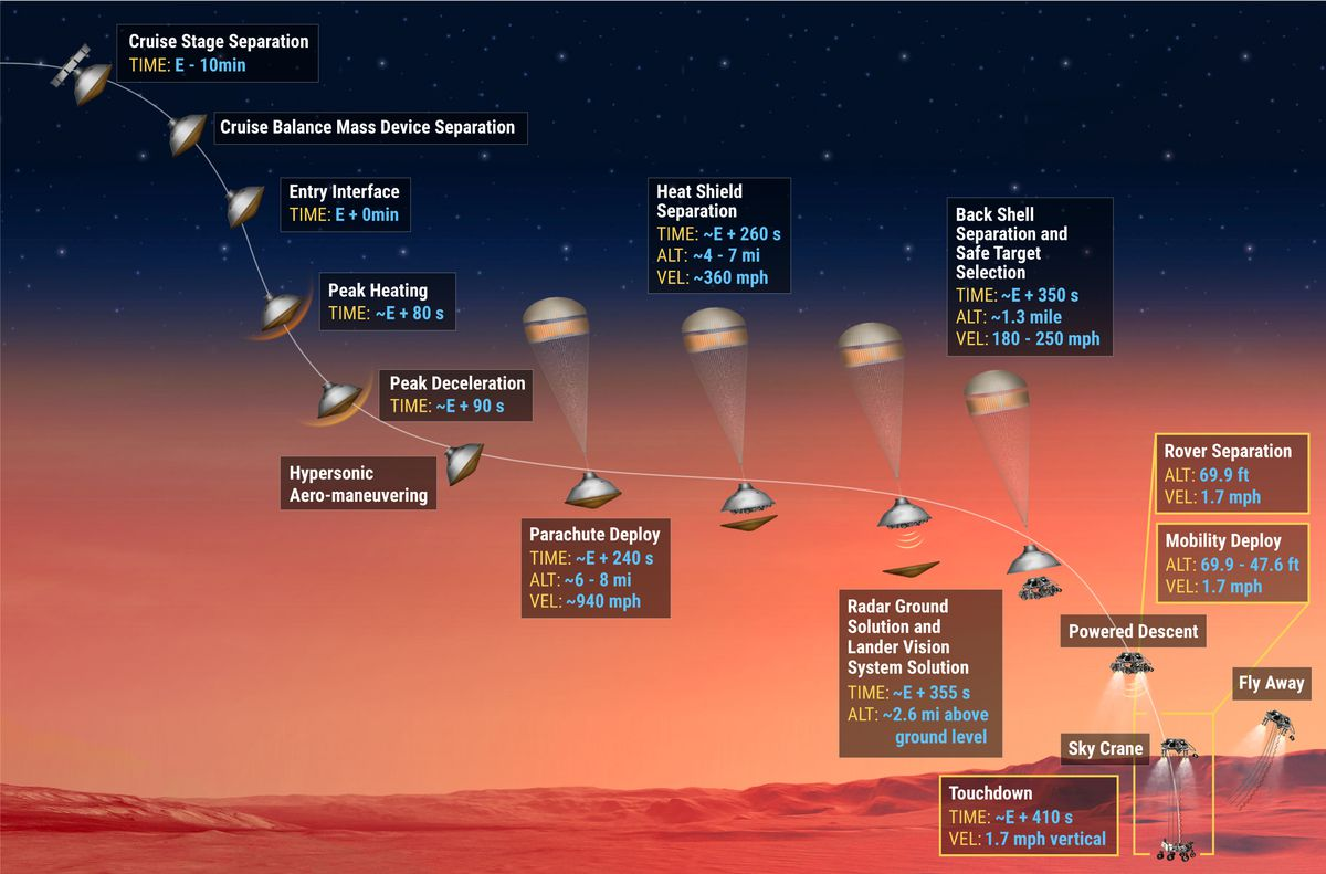 NASA's Perseverance Mars Rover mission, explained - Vox