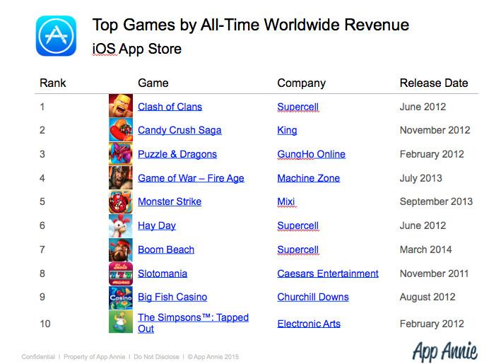 App Annie top 10 iOS games by revenue