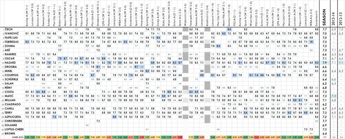 2014/15 Player Ratings - Sunderland H