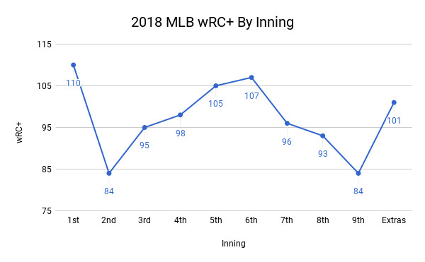 Chart showing 2018 MLB wRC+ by inning, with it peaking in the first