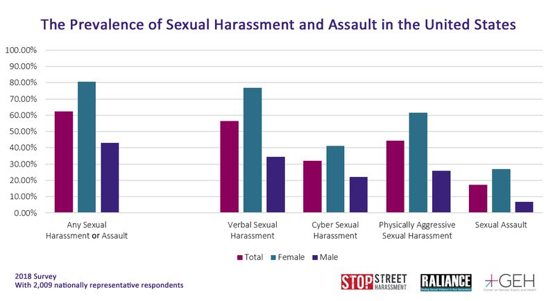Chart depicting prevalence of sexual harassment and assault in the United States