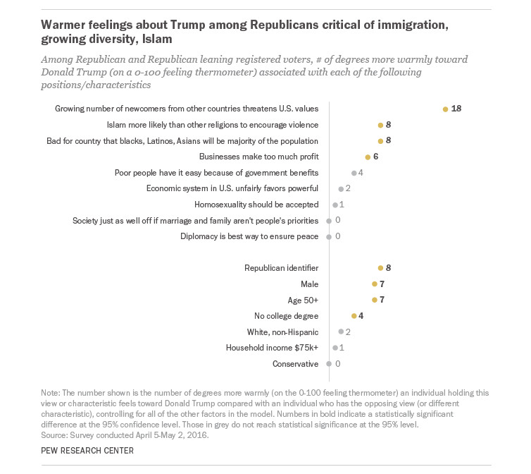 Trump supporters are more likely to fear the cultural impact of immigration than they are to identify as Republican.