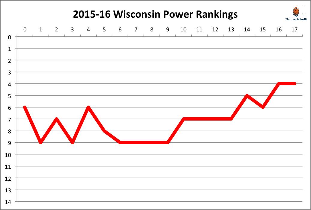 2015-16 wisconsin power rankings