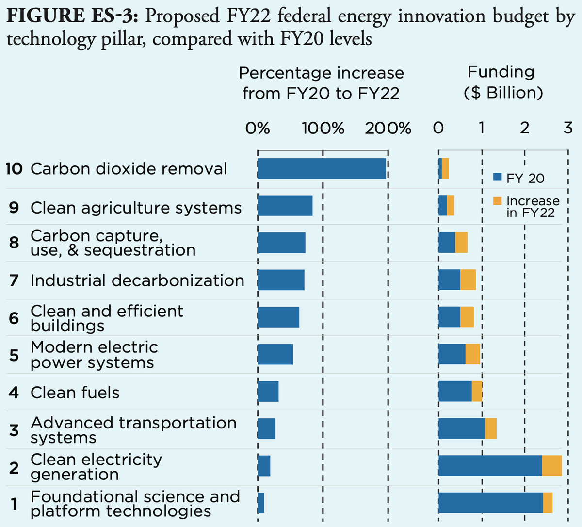 A chart showing a proposed federal energy innovation budget for 2022.