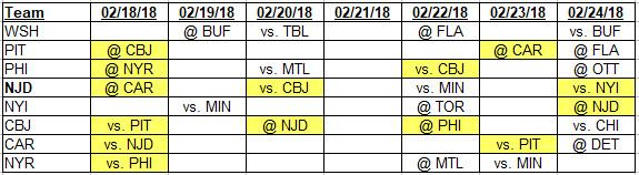 2-18-2018 Metropolitan Division Schedule