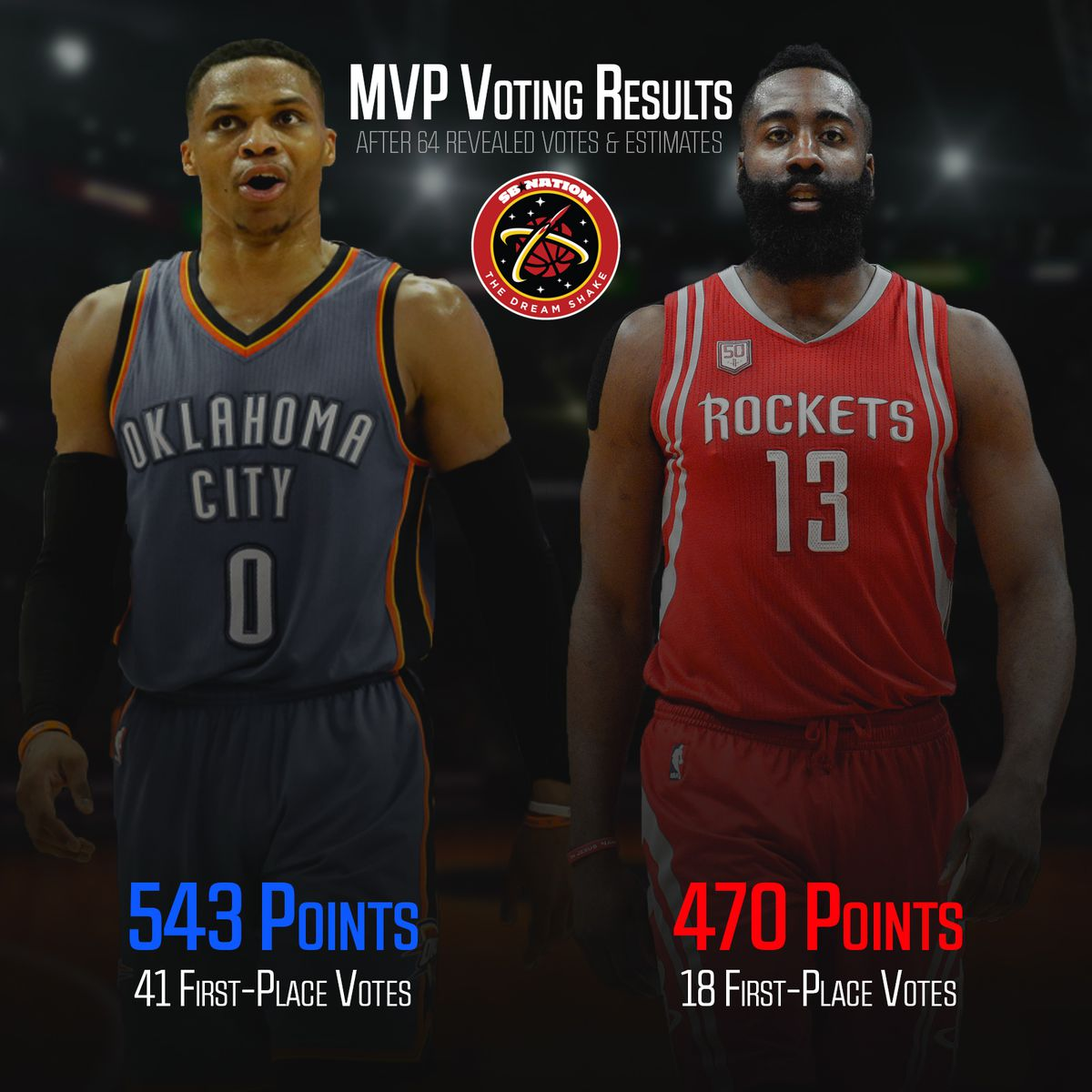 8c01291928a1 Russell Westbrook will win the NBA MVP award over James Harden - The ...