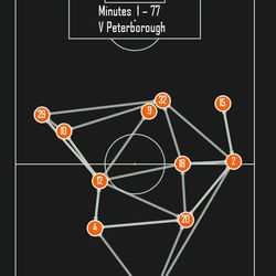 3 Passes made between players forms a line