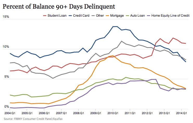 student loan delinquency