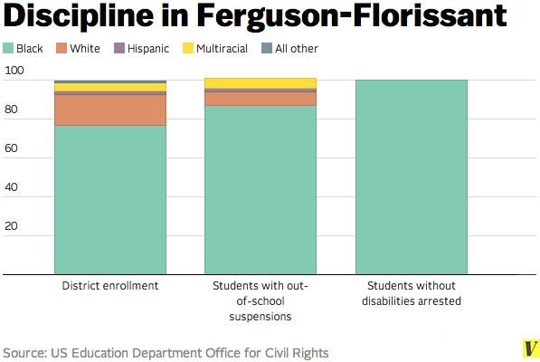 ferguson discipline chart