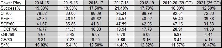 Devils Power Play Team Stats from 2014-15 to 2021 as of March 14, 2021