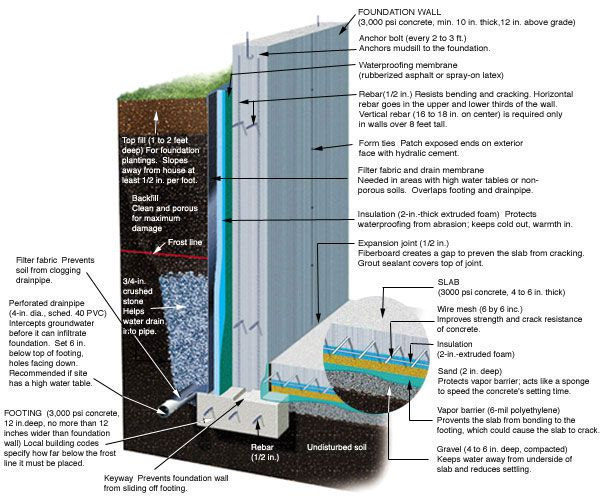 Foundation wall diagram outlining slab, footing, insulation, and waterproofing.