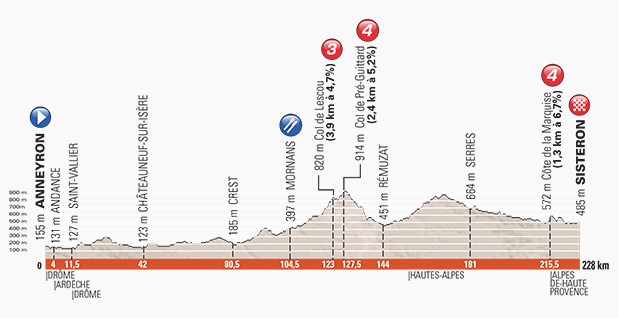 Dauphine stage 4