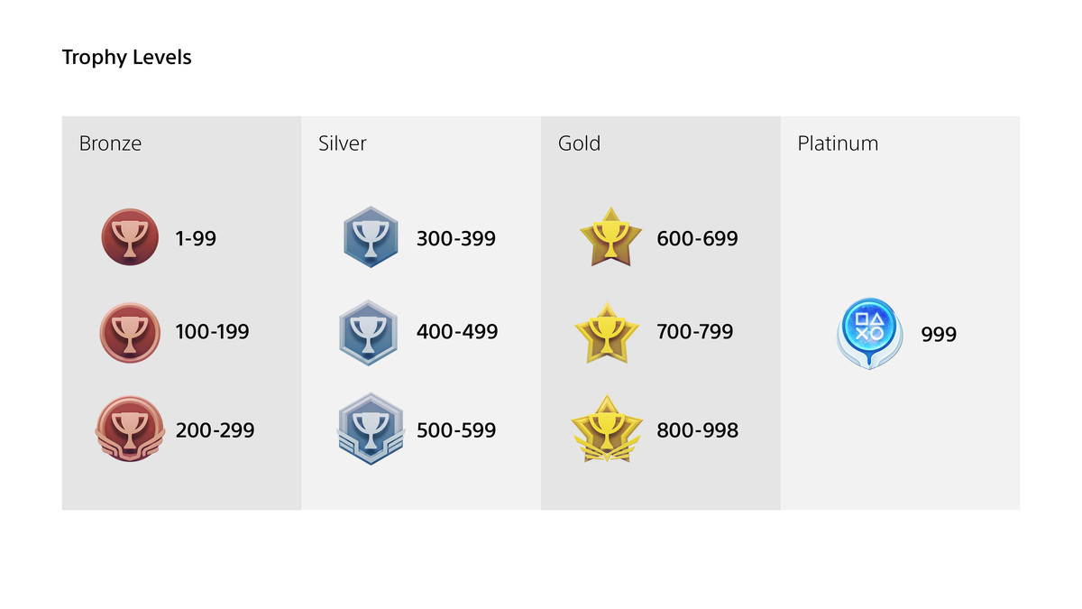chart showing the ranks and icons of PlayStation's new trophy system taking effect Oct. 7, 2020