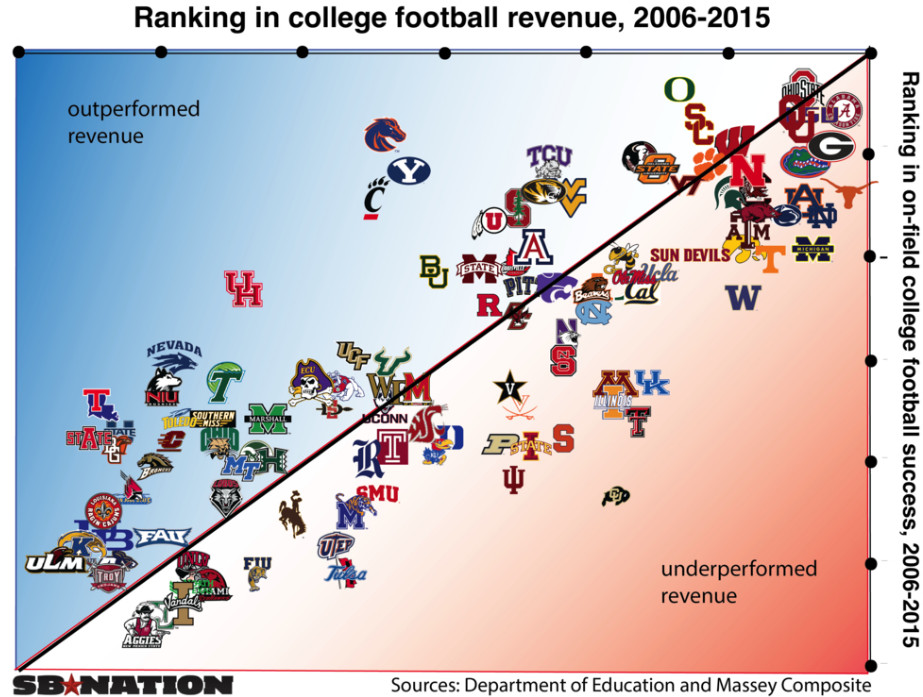 which college football teams get the most out of their revenue
