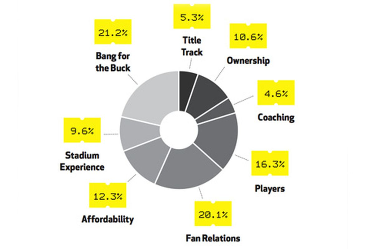 """""""Bang for the Buck"""" had the most weight in this analysis and that number was a calculation, not the results of any polling.  via <a href=""""http://a.espncdn.com/i/mag/blog/methodology576x324.jpg"""">a.espn.com</a>"""