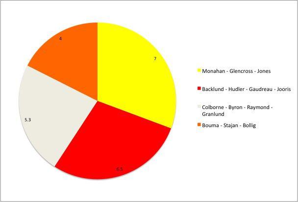 Flames Pie Chart