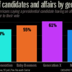 Views of candidates and affairs by generation