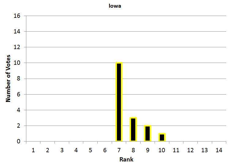 Iowa Power Poll