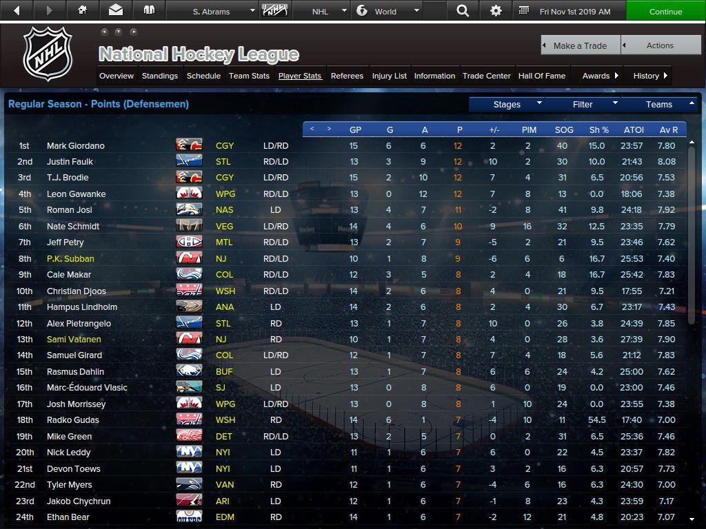 NHL Leading Scorers among Defensemen as of November 1, 2019 in EHM