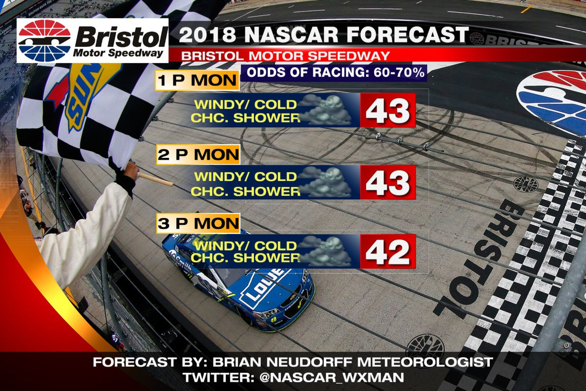 Monday is looking much colder but drier for the Food City 500 at Bristol