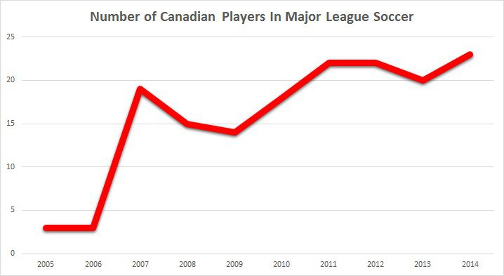 Canadian MLS Players Graph