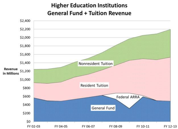 This Joint Budget Committee chart shows trends in and sources of Colorado higher education funding in recent years. <em>Click to enlarge</em>