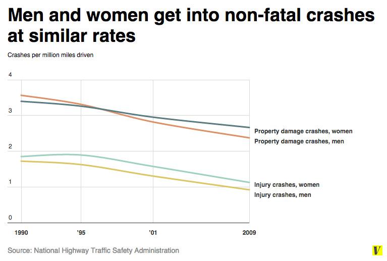Men Get Into Fatal Car Crashes Twice As Often As Women Vox