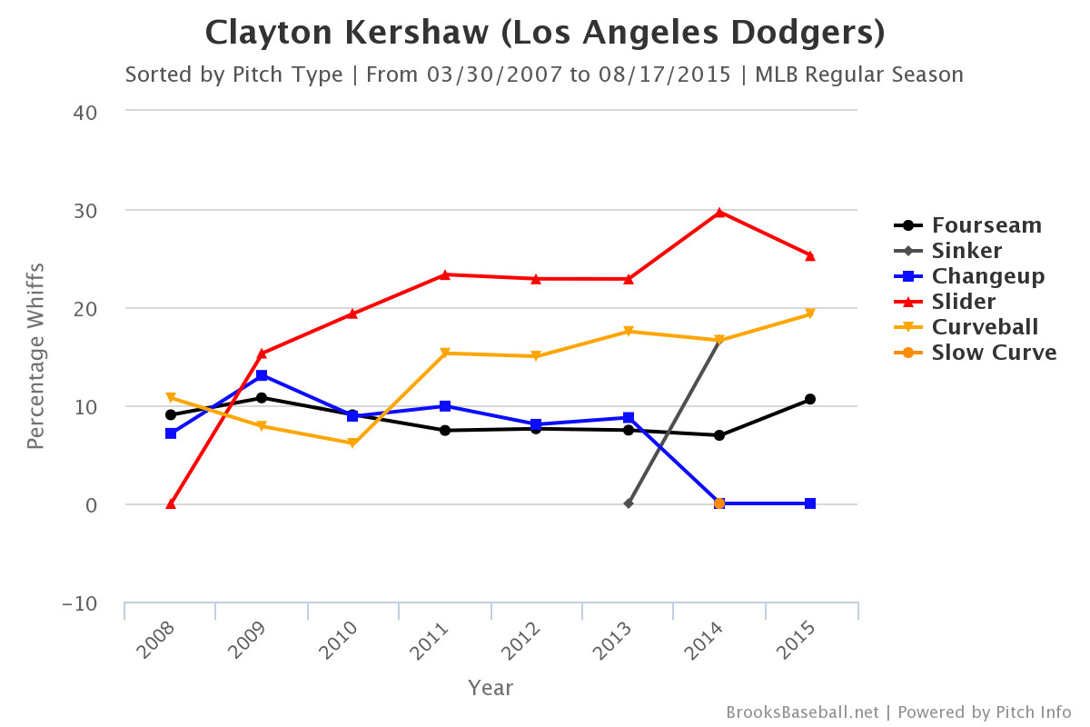 clayton kershaw whiff rate