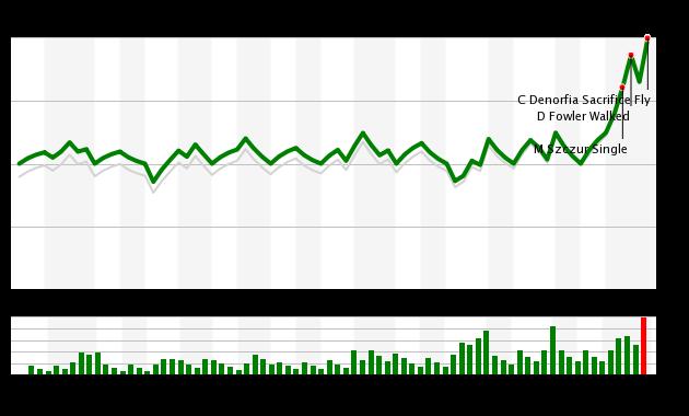 Game 69 Chart 2015