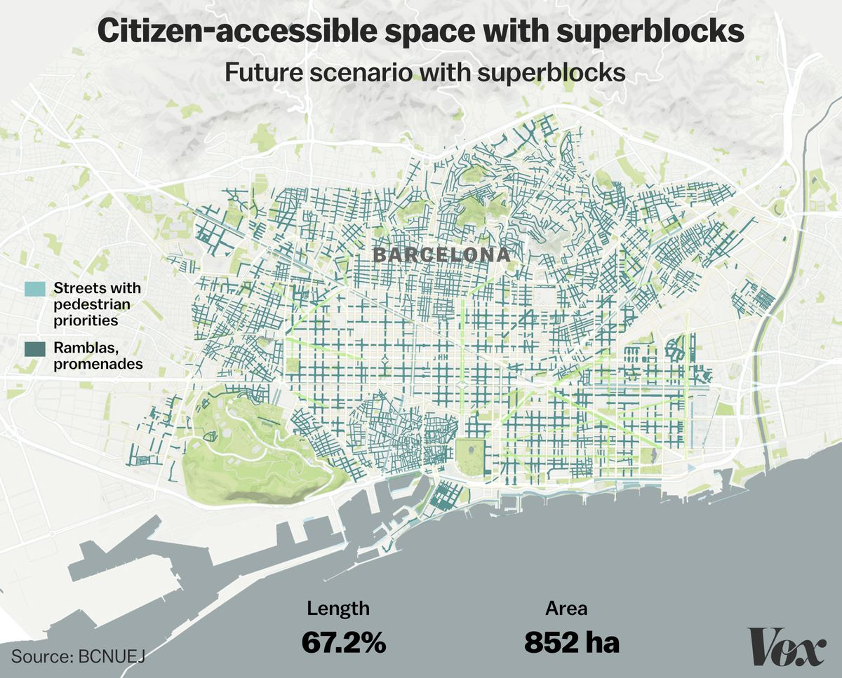 Citizen-accessible spaces in Barcelona, after superblocks.