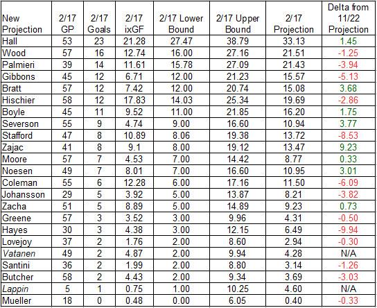 NJ Devils Goal Projections after 2/17/2018 Games