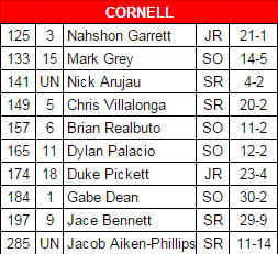 Cornell lineup 2015