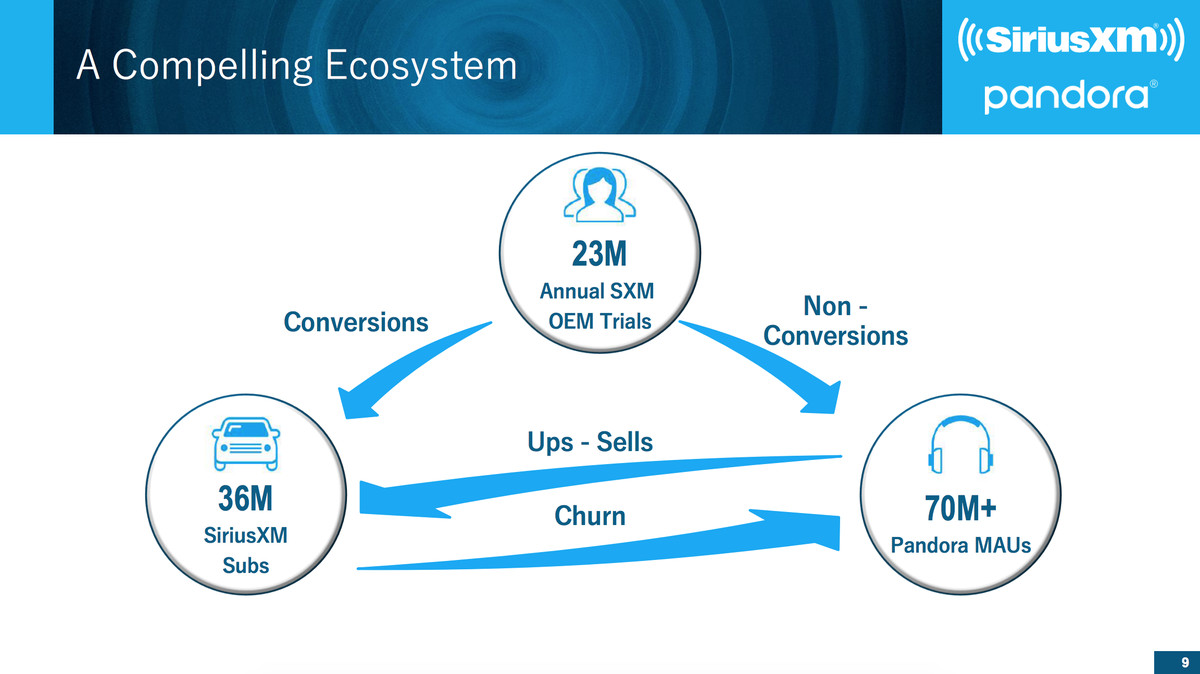 SiriusXM Pandora Ecosystem slide