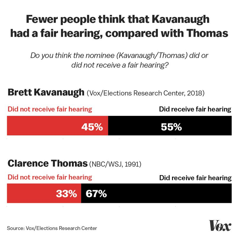 Fairness_hearing Exclusive: We re-ran polls from 1991 about Anita Hill, this time about Christine Blasey Ford