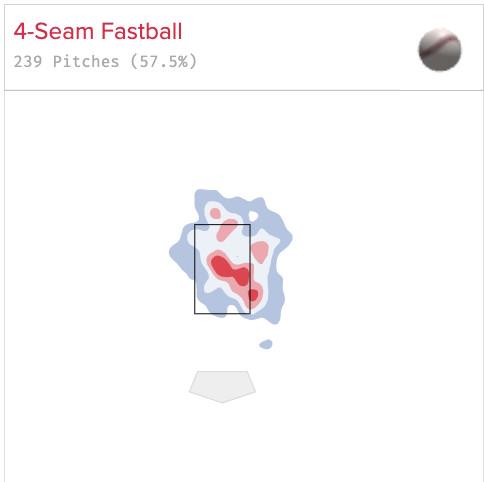 Sulser's fastball location in 2020