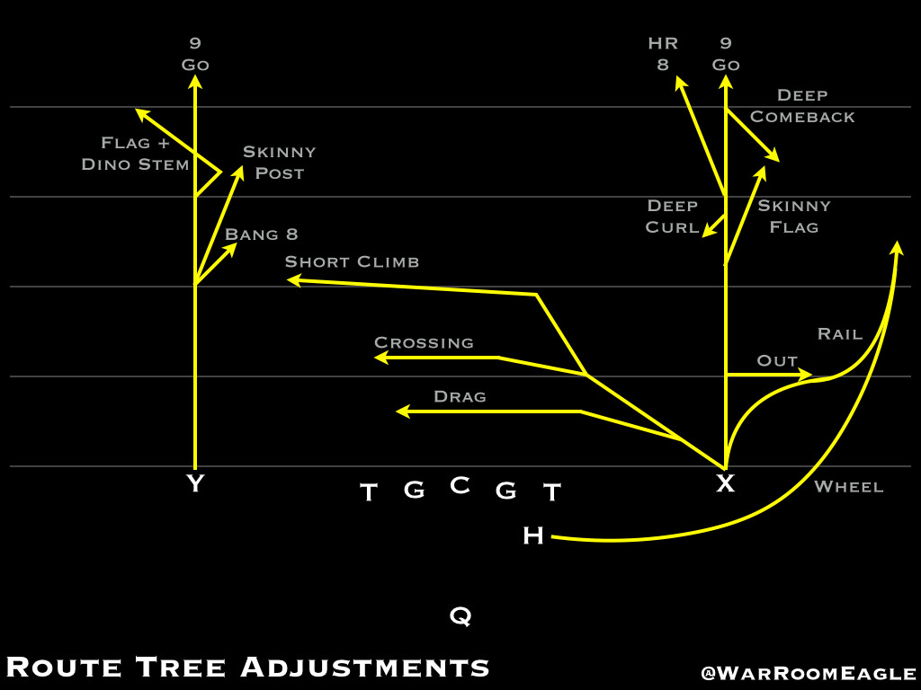 Route Tree Adjusments