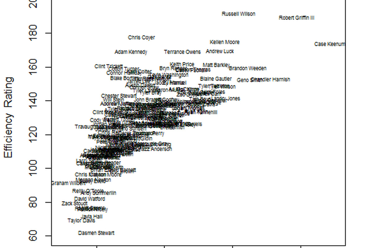 """I'm calling this a tornado graph and I don't care who knows it. <a href=""""http://www.californiagoldenblogs.com/2012/2/21/2757041/qb-score-2011-college-quarterback-efficiency-ranking"""">(via)</a>"""