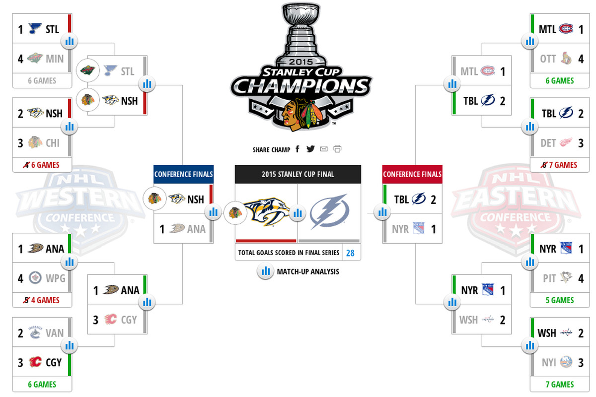 The winning bracket. Read it and weep. Stupid Central Division.