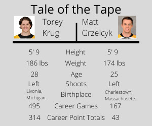 Torey Krug Is Out Can Matt Grzelcyk Fill His Skates Stanley Cup Of Chowder