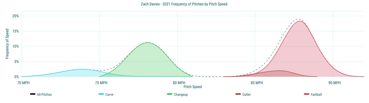 Zach Davies - 2021 Frequency of Pitches by Pitch Speed