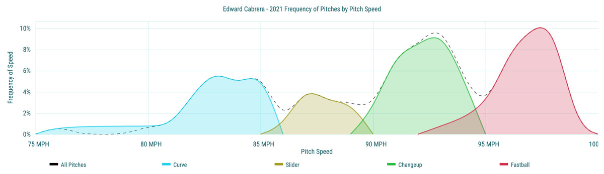 Edward Cabrera- 2021 Frequency of Pitches by Pitch Speed