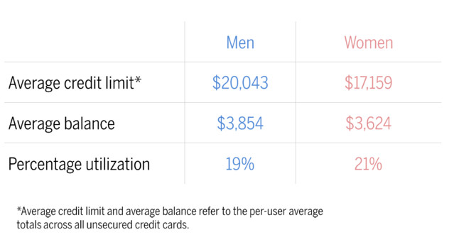 Men actually do get all of the credit because women aren't getting paid enough.