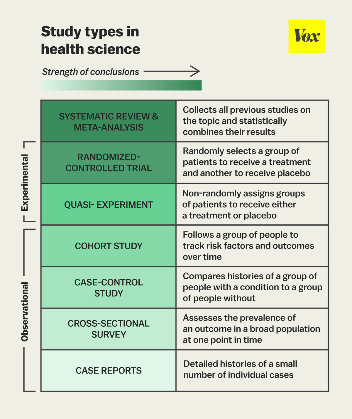 The one chart you need to understand any health study - Vox